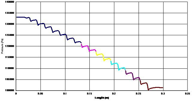Моделирование работы клапанного канала Тесла. График падения давления.
